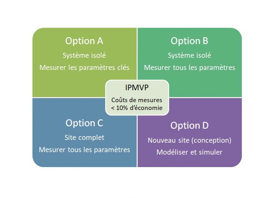 Protocole IPMVP